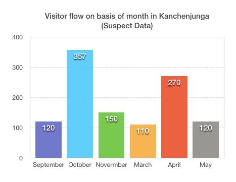 kanchenjunga Trek visitor flow